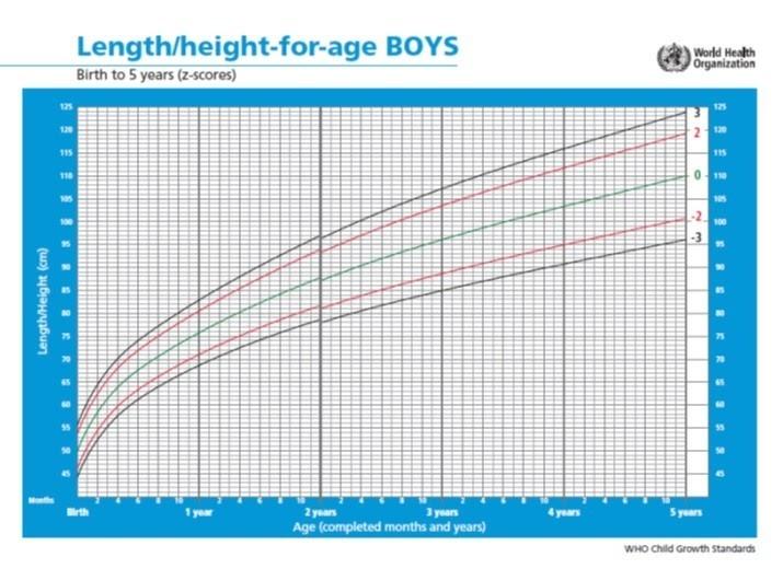 Groei Curve Jongens
